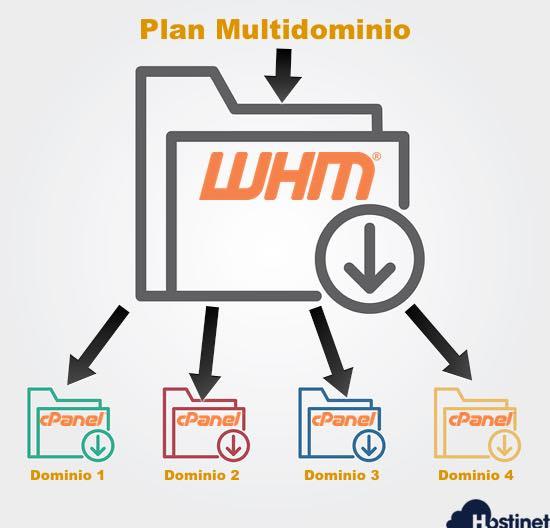 plan multidominio WHM y cPanel