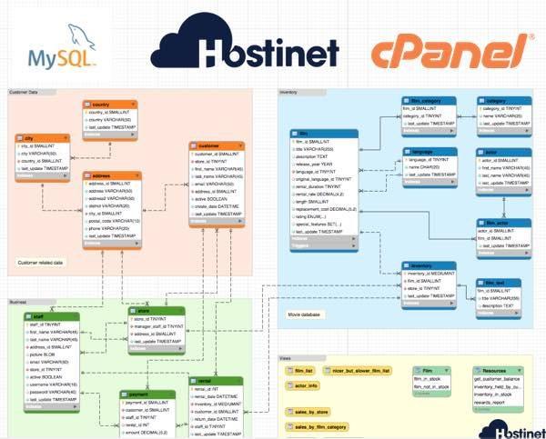 Bases de Datos MySQL, cPanel… Hostinet