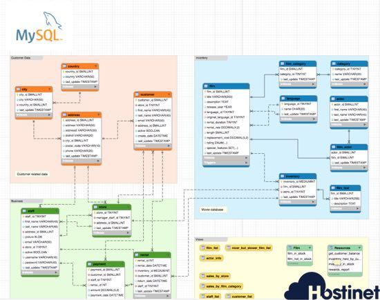 bases de datos mysql en hostinet