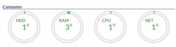 panel vps consumos