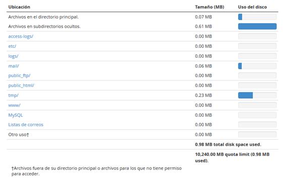 Panel CPanel Seccion Archivos Uso del disco