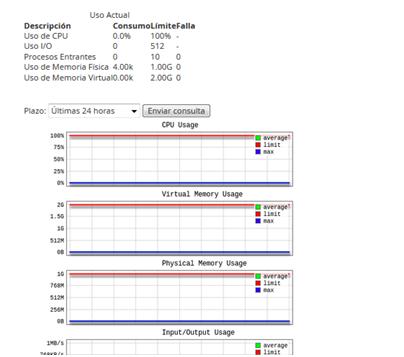 Panel Cpanel Metricas uso CPU