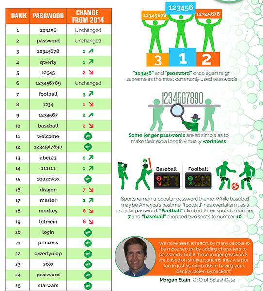 Top25 Peores Passwords