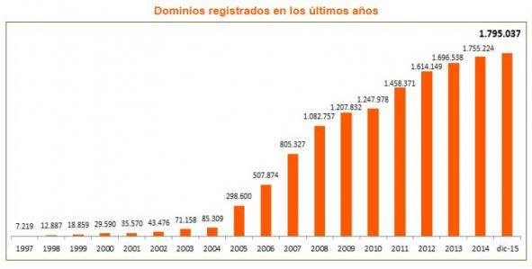 datos dominios .es 2015