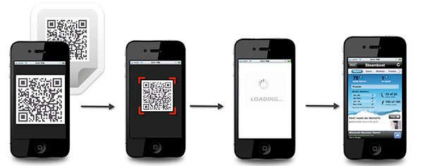 fases de escaneado de código QR