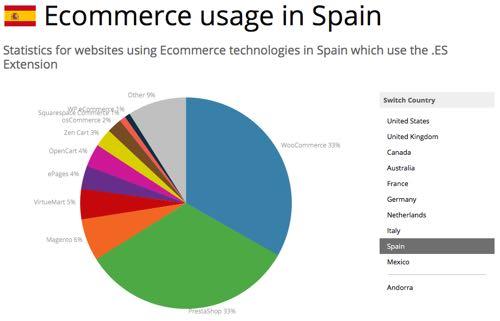 comercio electronico españa woocommerce