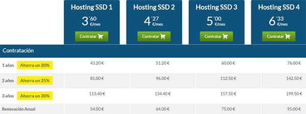Hostinet SSD Básico - Precios