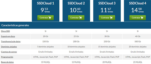 Hostinet SSDCloud - Características