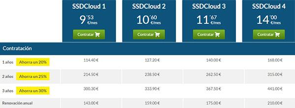 Hostinet SSDCloud - Precios