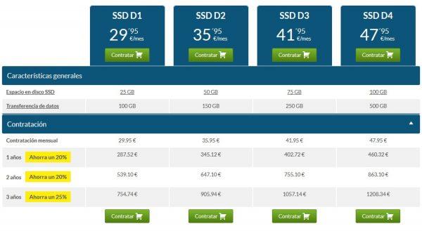 planes distribuidores SSD Hositnet precios