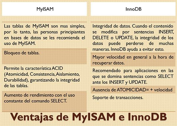 Ventajas de MyISAM e InnoDB