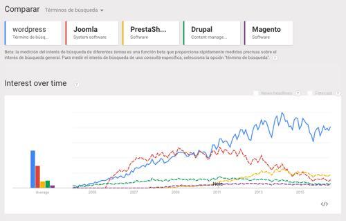cms trends de Google