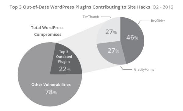 3 plugins para WordPress mas hackeados