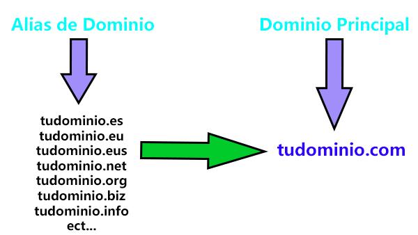 Alias de Dominio Tudominio