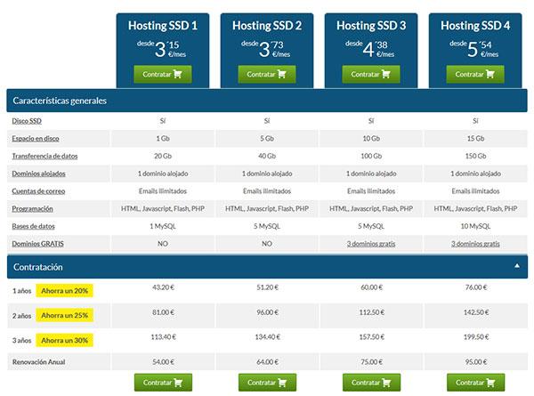 Hostinet SSD Básico –> Características y Precios 2017