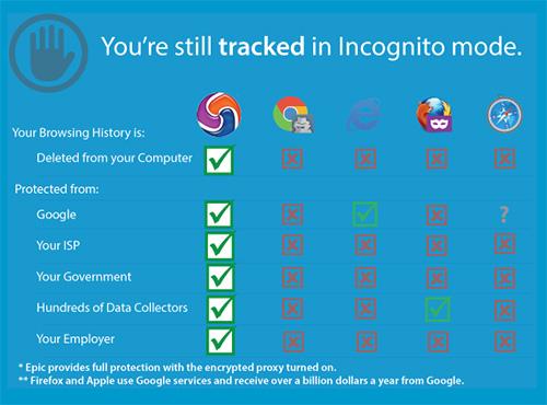 epic privacy browser - elimina todo rastro de navegación