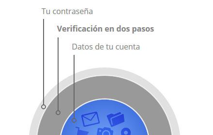 google verificación en dos pasos croquis