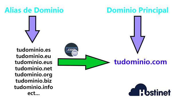 alias de dominio tudominiocom