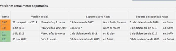 vida util de versiones PHP 5 y 7