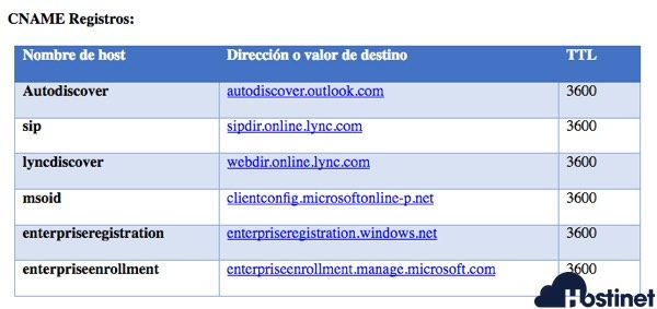 registros cname office 365