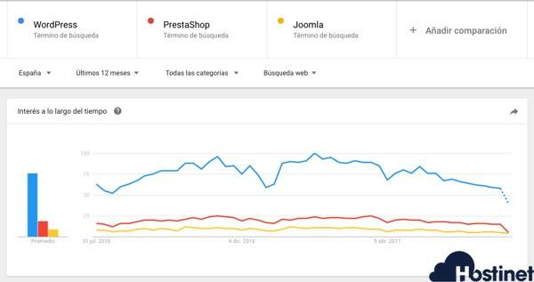 comparativa CMS WordPress, PrestaShop y Joomla!