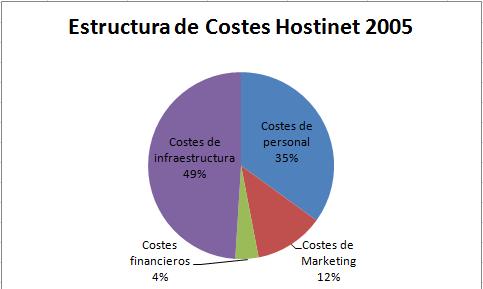estructura empresa de hosting 2005