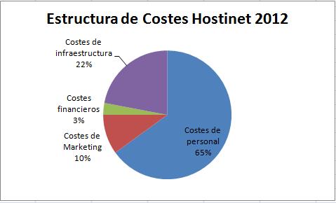 estructura empresa hosting 2012